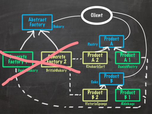 2015-04-14--abstract-factory-pattern-uml-functional.png